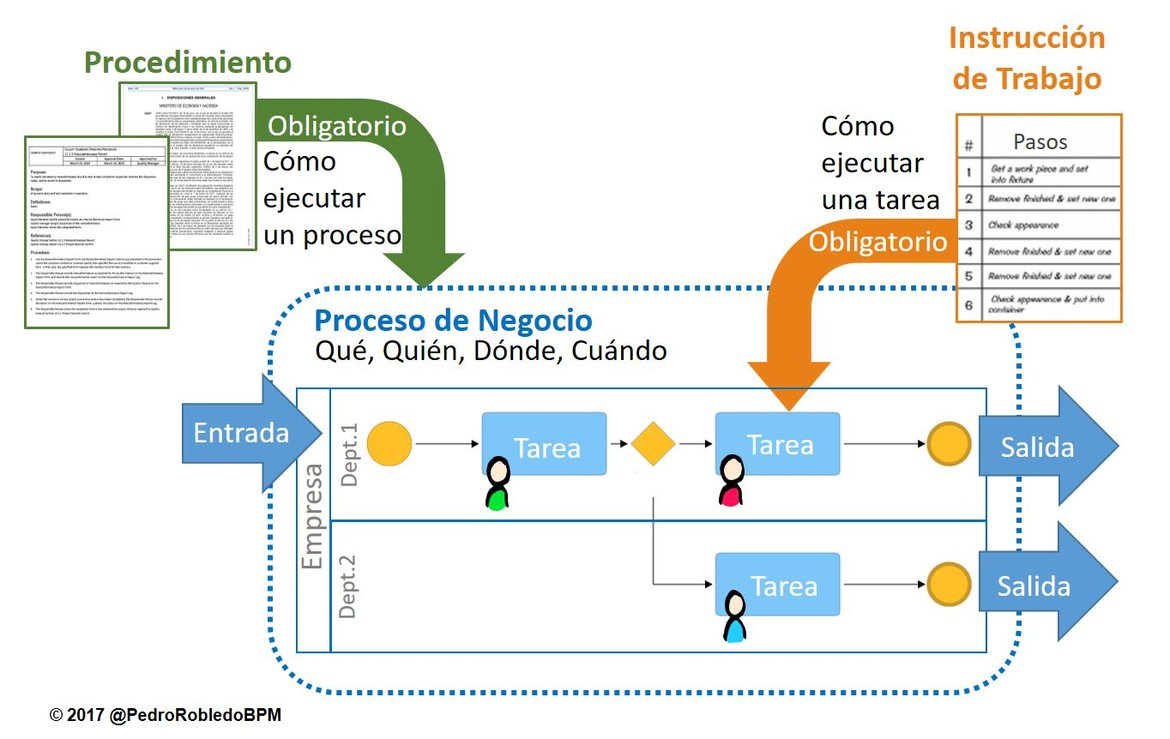Diagrama De Flujo Bpm Choice Image How To Guide And Refrence