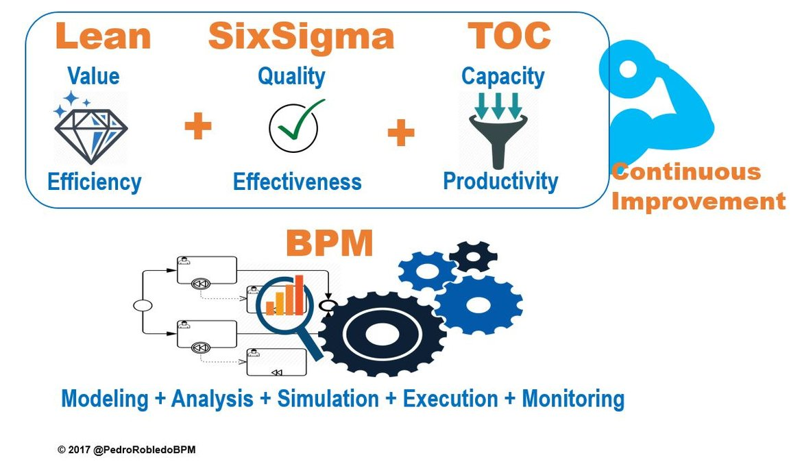 Lean+SixSigma+TOC provide methods for continuous process improvement in BPM