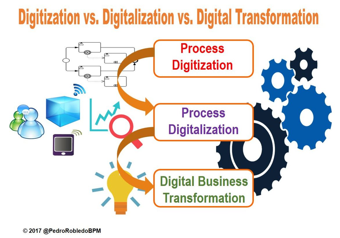 Process Digitalization in Digital Transformation