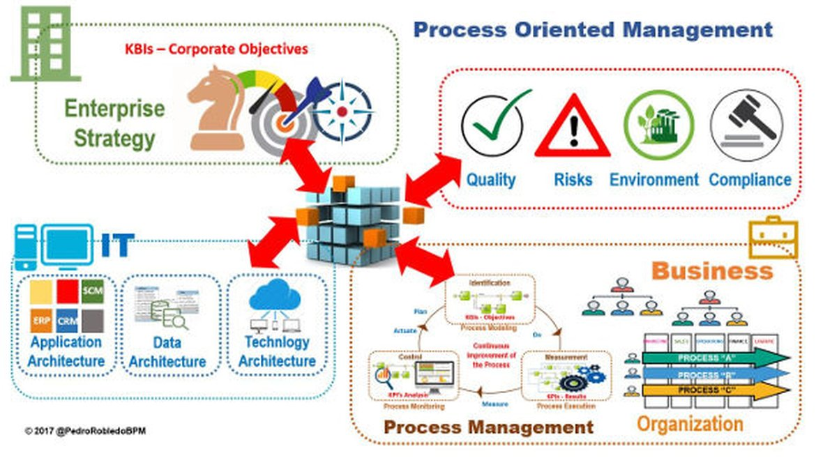 Process Oriented Management