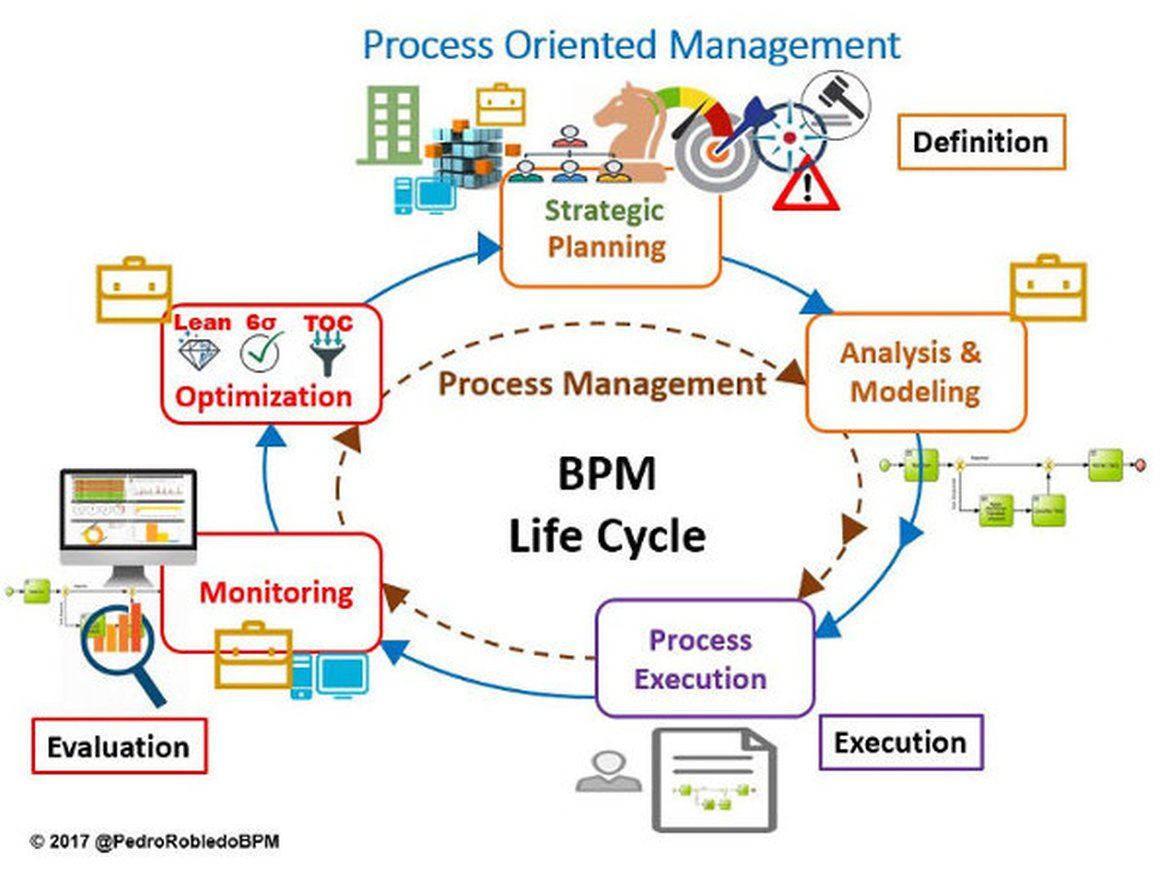 BPM Life Cycle without BPM