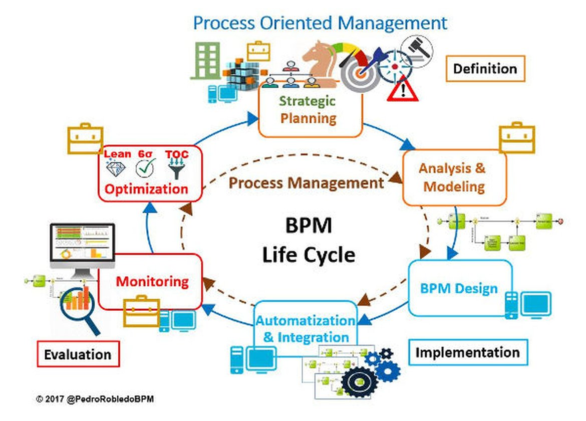 BPM Life Cycle with BPM